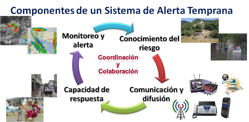 alerta_temprana_componentes