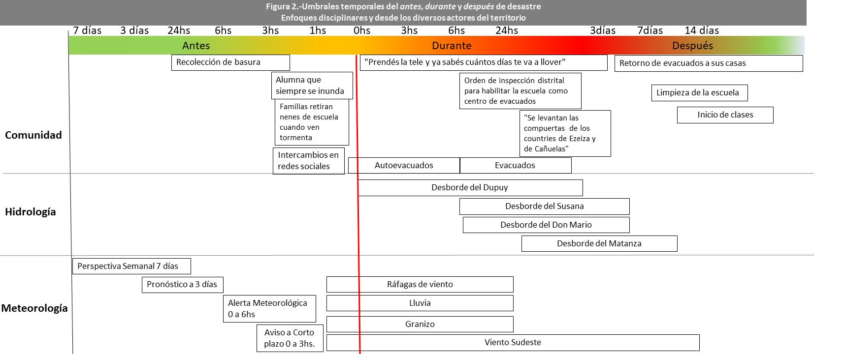 umbrales_grafico_figura2